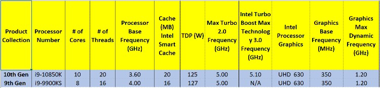 Table 1: The Difference Between Core i9 10th vs 9th Gen CPUs