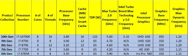 Table 2: Intel Core i7 CPUs Across Generations