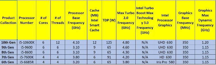 Table 3: Intel Core i5 CPU Across Generations