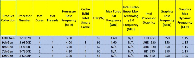 Table 4: Intel Core i3 CPU Across Generations